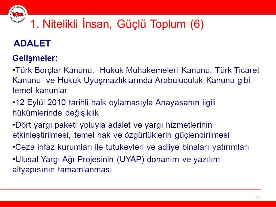 1. Nitelikli İnsan, Güçlü Toplum (6) 14 ADALET Gelişmeler: •Türk Borçlar Kanunu, Hukuk Muhakemeleri Kanunu, Türk Ticaret Kanunu ve Hukuk Uyuşmazlıklar