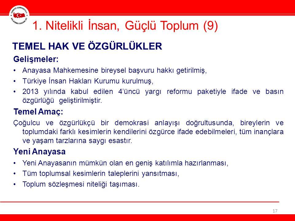 1. Nitelikli İnsan, Güçlü Toplum (9) 17 TEMEL HAK VE ÖZGÜRLÜKLER Gelişmeler: •Anayasa Mahkemesine bireysel başvuru hakkı getirilmiş, •Türkiye İnsan Ha