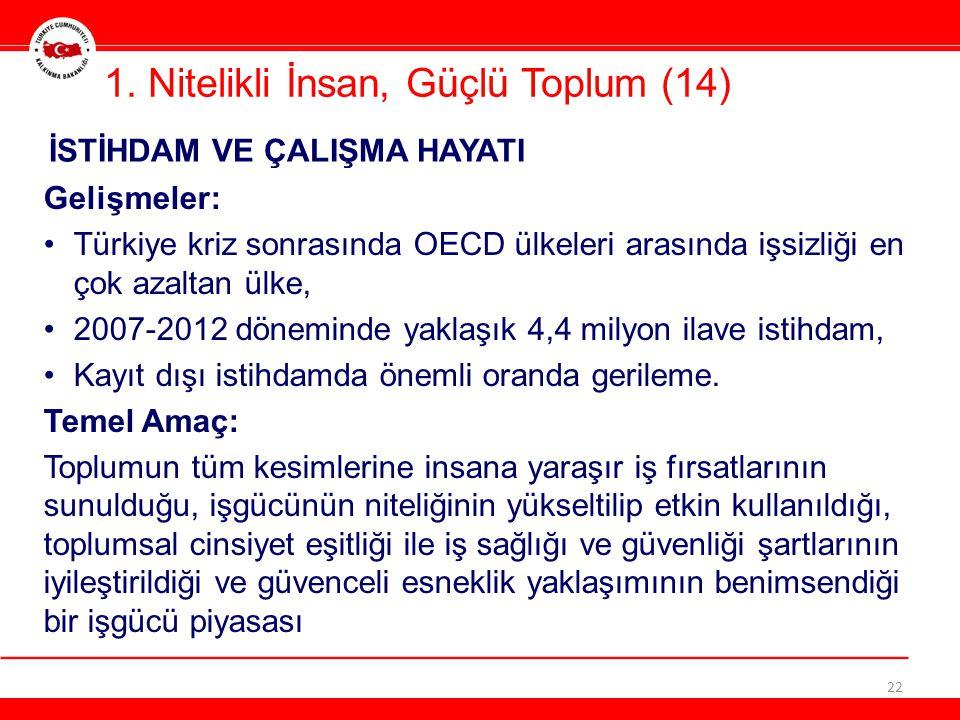 1. Nitelikli İnsan, Güçlü Toplum (14) 22 Gelişmeler: •Türkiye kriz sonrasında OECD ülkeleri arasında işsizliği en çok azaltan ülke, •2007-2012 dönemin