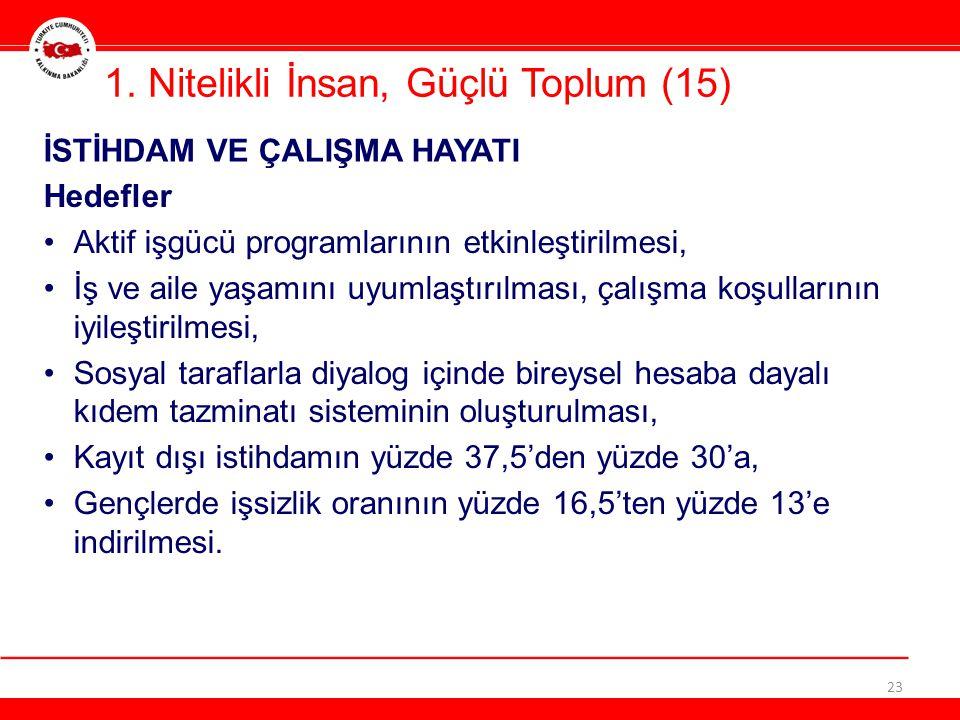 1. Nitelikli İnsan, Güçlü Toplum (15) 23 Hedefler •Aktif işgücü programlarının etkinleştirilmesi, •İş ve aile yaşamını uyumlaştırılması, çalışma koşul