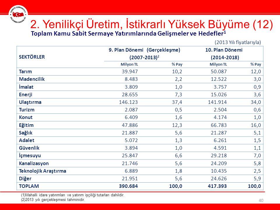 2. Yenilikçi Üretim, İstikrarlı Yüksek Büyüme (12) 40 (2013 Yılı fiyatlarıyla) SEKTÖRLER 9. Plan Dönemi (Gerçekleşme) (2007-2013) 2 10. Plan Dönemi (2