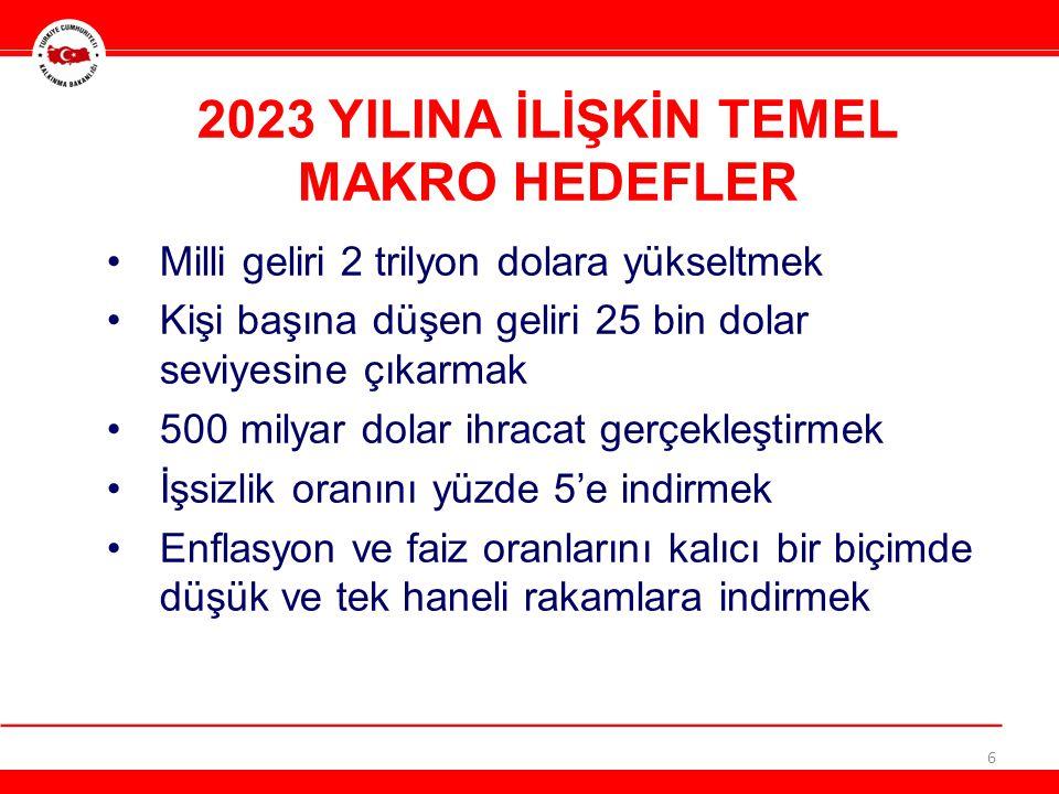 2023 YILINA İLİŞKİN TEMEL MAKRO HEDEFLER •Milli geliri 2 trilyon dolara yükseltmek •Kişi başına düşen geliri 25 bin dolar seviyesine çıkarmak •500 mil
