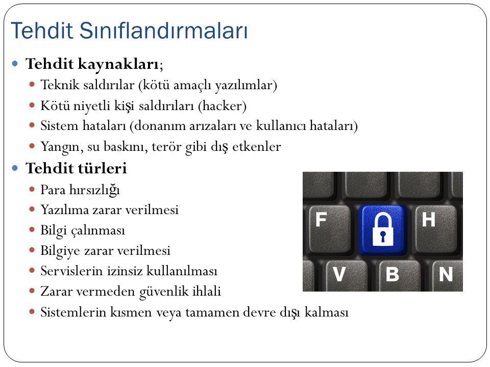  Tehdit kaynakları;  Teknik saldırılar (kötü amaçlı yazılımlar)  Kötü niyetli ki ş i saldırıları (hacker)  Sistem hataları (donanım arızaları ve k