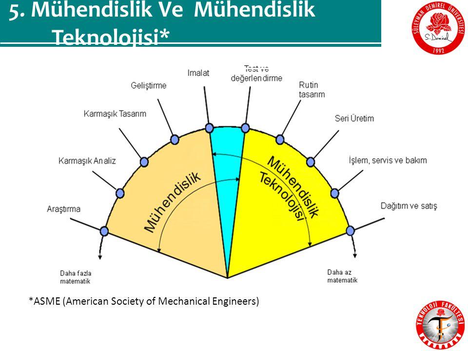 *ASME (American Society of Mechanical Engineers) 5. Mühendislik Ve Mühendislik Teknolojisi*
