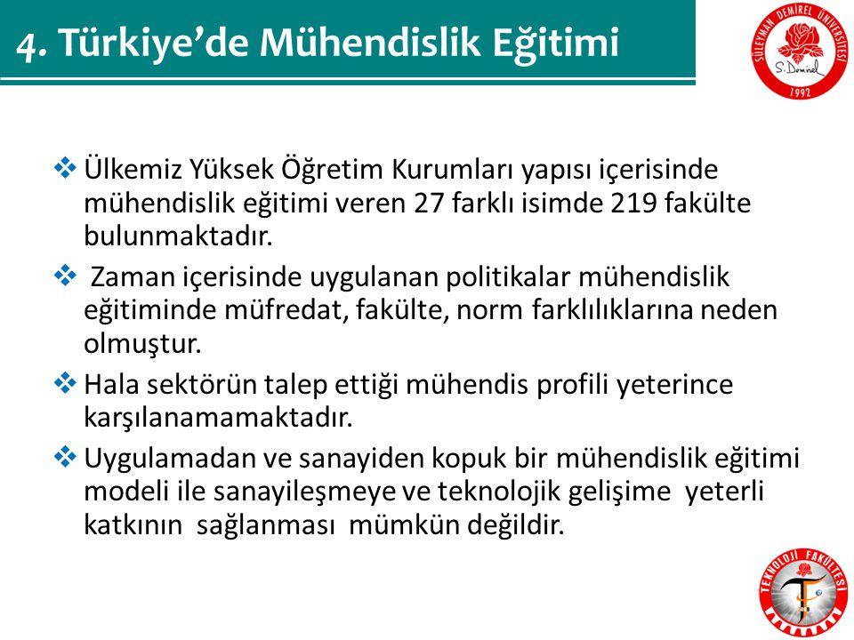  Ülkemiz Yüksek Öğretim Kurumları yapısı içerisinde mühendislik eğitimi veren 27 farklı isimde 219 fakülte bulunmaktadır.
