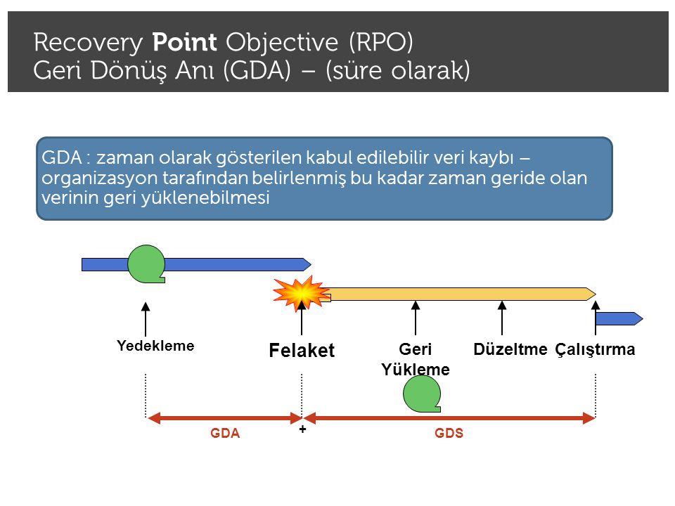 Recovery Time Objective (RTO) Geri Dönüş Süresi (GDS) Source: http://en.wikipedia.org/wiki/Recovery_point_objective GDS : kesinti olduktan sonra sistemin tekrar çalışmaya başlamasına kadar geçen süre.