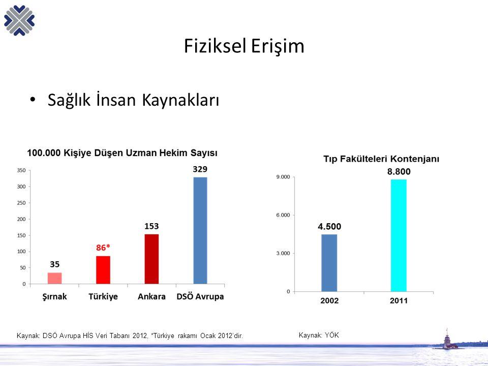 Fiziksel Erişim • Sağlık İnsan Kaynakları Kaynak: DSÖ Avrupa HİS Veri Tabanı 2012, *Türkiye rakamı Ocak 2012'dir. Kaynak: YÖK