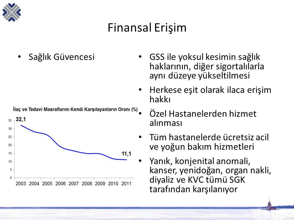 Finansal Erişim • Sağlık Güvencesi • GSS ile yoksul kesimin sağlık haklarının, diğer sigortalılarla aynı düzeye yükseltilmesi • Herkese eşit olarak il