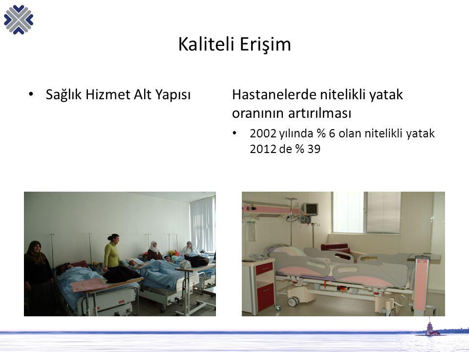 Kaliteli Erişim • Sağlık Hizmet Alt YapısıHastanelerde nitelikli yatak oranının artırılması • 2002 yılında % 6 olan nitelikli yatak 2012 de % 39