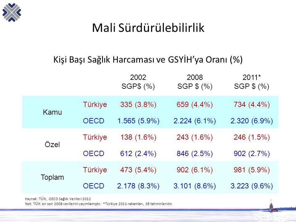 Mali Sürdürülebilirlik Kişi Başı Sağlık Harcaması ve GSYİH'ya Oranı (%) 2002 SGP$ (%) 2008 SGP $ (%) 2011* SGP $ (%) Kamu Türkiye335 (3.8%)659 (4.4%)7
