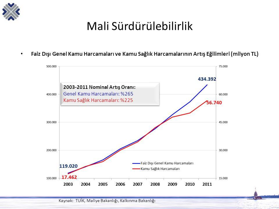 Mali Sürdürülebilirlik • Faiz Dışı Genel Kamu Harcamaları ve Kamu Sağlık Harcamalarının Artış Eğilimleri (milyon TL) 2003-2011 Nominal Artış Oranı: Ge