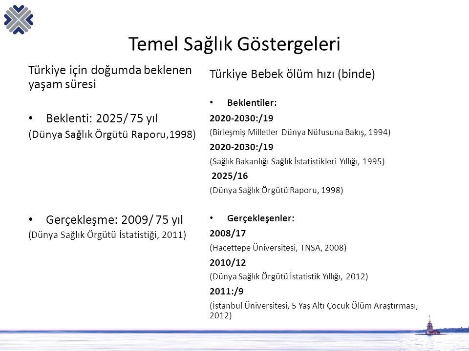 Temel Sağlık Göstergeleri Türkiye için doğumda beklenen yaşam süresi • Beklenti: 2025/ 75 yıl (Dünya Sağlık Örgütü Raporu,1998) • Gerçekleşme: 2009/ 7