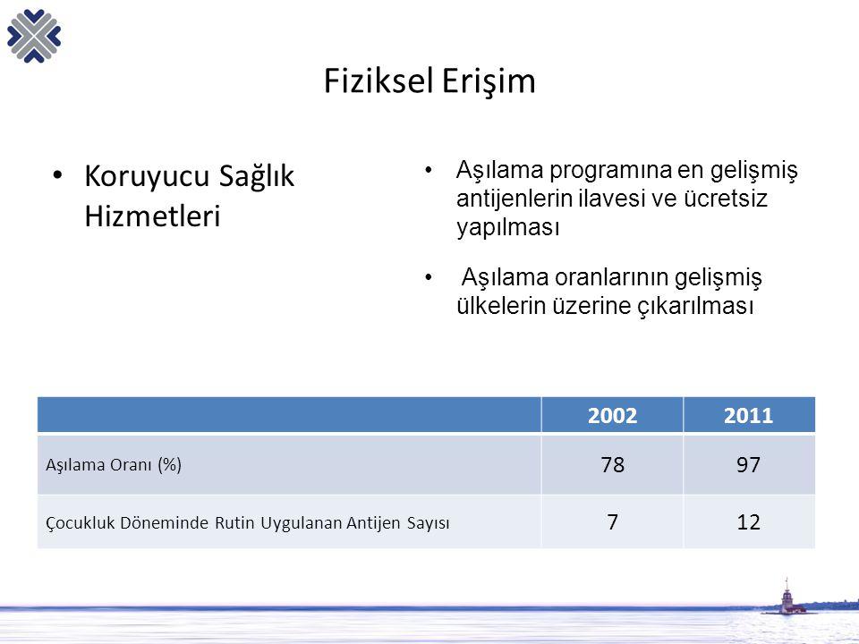 Fiziksel Erişim • Koruyucu Sağlık Hizmetleri 20022011 Aşılama Oranı (%) 7897 Çocukluk Döneminde Rutin Uygulanan Antijen Sayısı 712 •Aşılama programına