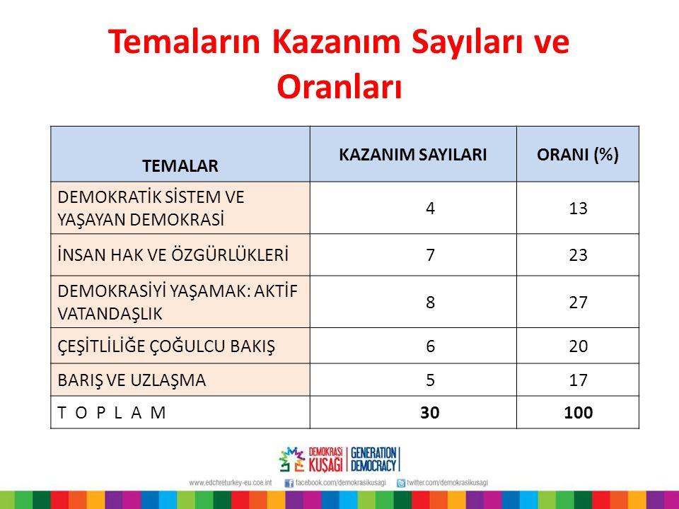 Temaların Kazanım Sayıları ve Oranları TEMALAR KAZANIM SAYILARIORANI (%) DEMOKRATİK SİSTEM VE YAŞAYAN DEMOKRASİ 413 İNSAN HAK VE ÖZGÜRLÜKLERİ723 DEMOK