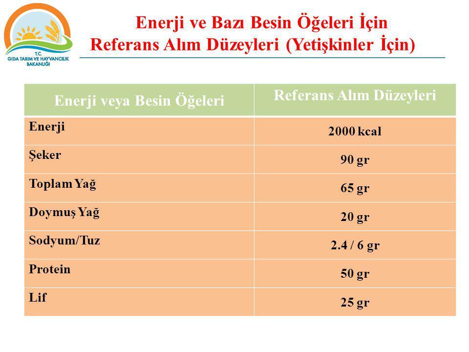 Enerji ve Bazı Besin Öğeleri İçin Referans Alım Düzeyleri (Yetişkinler İçin) Enerji veya Besin Öğeleri Referans Alım Düzeyleri Enerji 2000 kcal Şeker