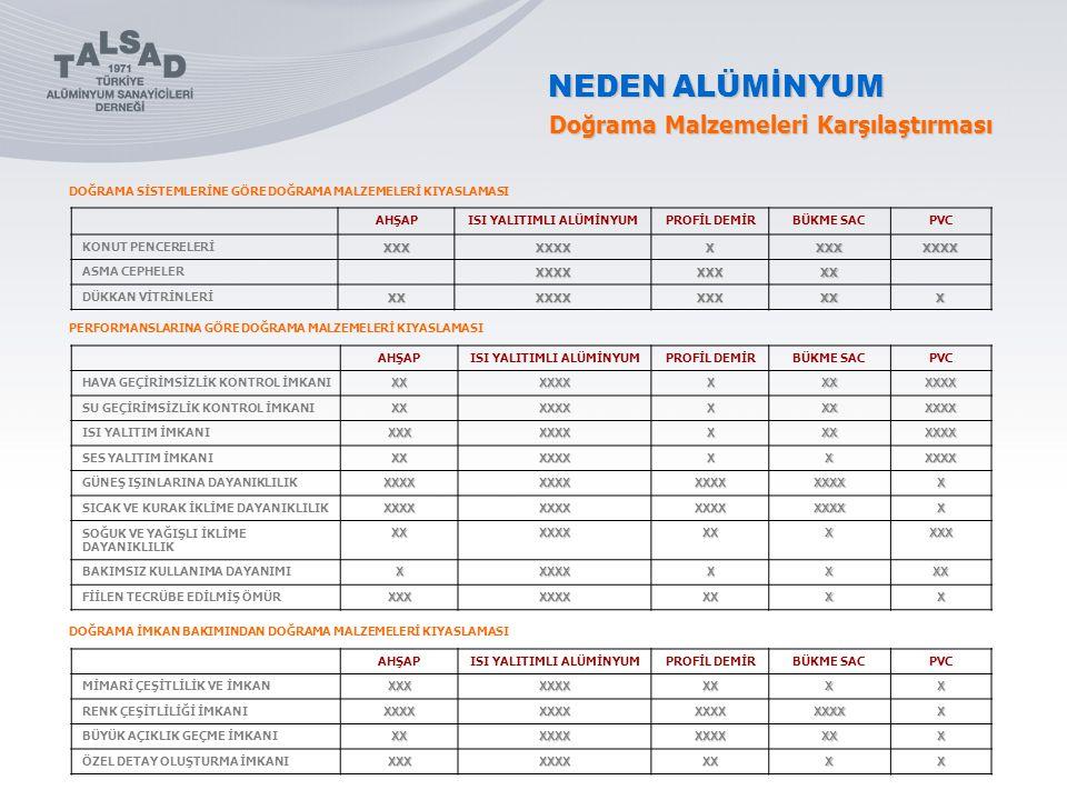 NEDEN ALÜMİNYUM Alüminyum Dekoratiftir Alüminyum kullanıldığı mekanda bulunan her türlü cisimile uyum sağlayabilecek en fazla sayıda seçeneği verebilen bir metaldir.