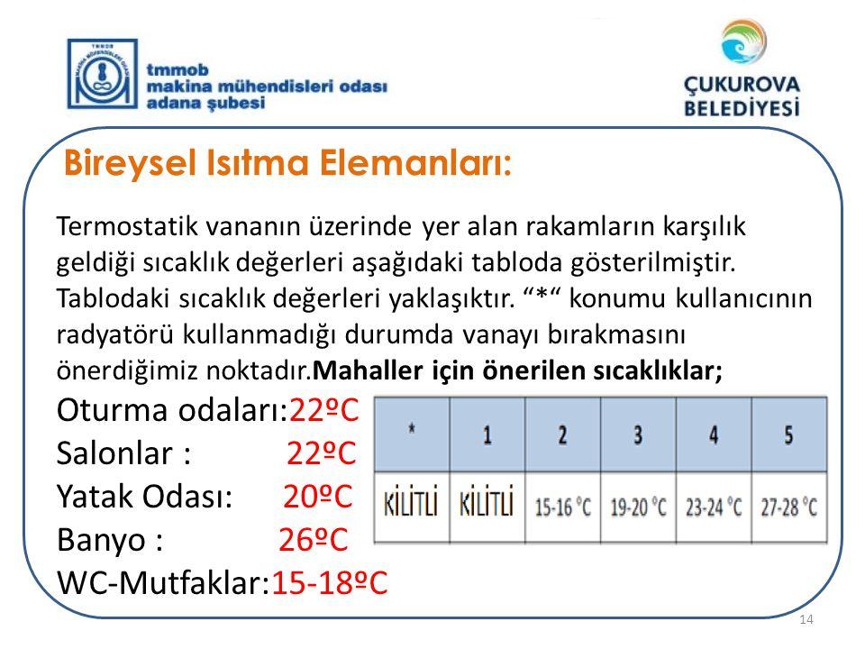 Bireysel Isıtma Elemanları: Termostatik vananın üzerinde yer alan rakamların karşılık geldiği sıcaklık değerleri aşağıdaki tabloda gösterilmiştir. Tab