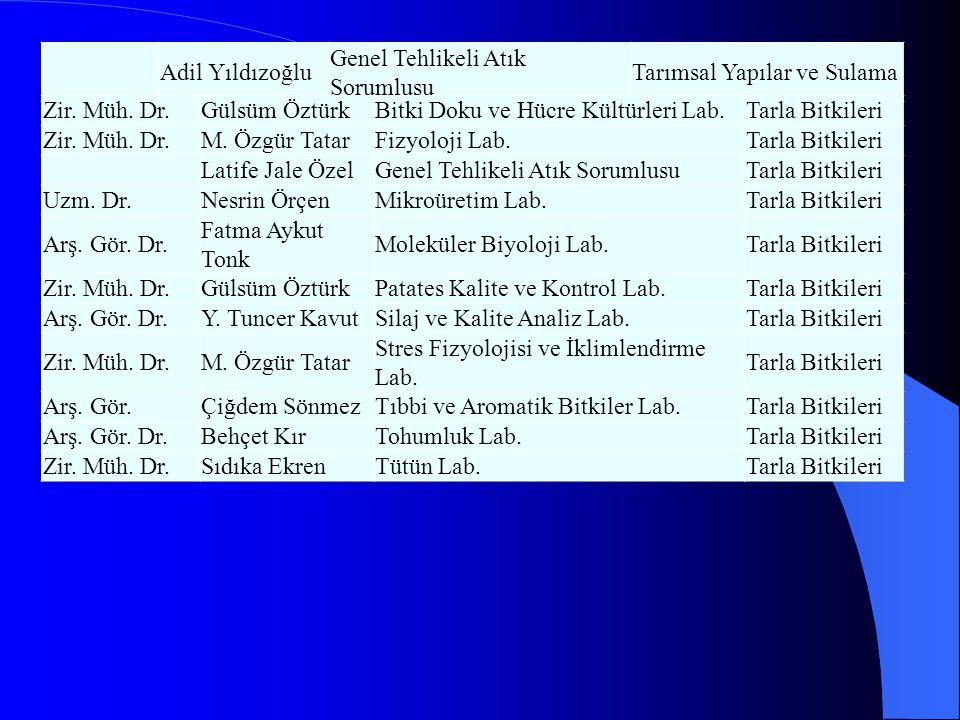 Arş.Gör. Dr.Bihter Çolak EsetliliAnaliz Lab. -1Toprak Bilimi ve Bitki Besleme Arş.