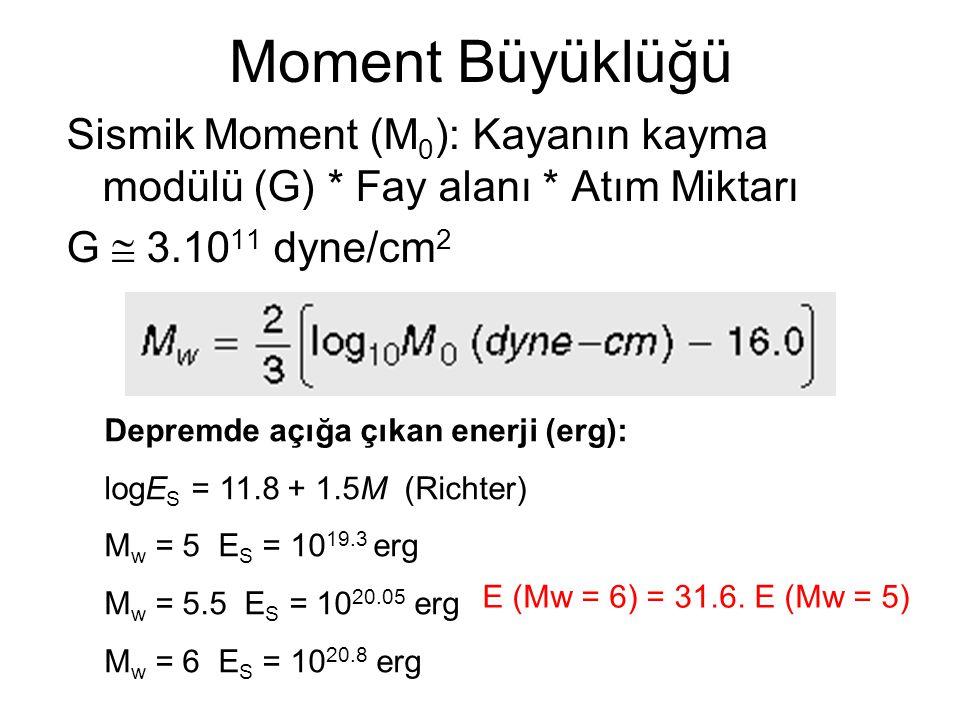 Moment Büyüklüğü Sismik Moment (M 0 ): Kayanın kayma modülü (G) * Fay alanı * Atım Miktarı G  3.10 11 dyne/cm 2 Depremde açığa çıkan enerji (erg): logE S = 11.8 + 1.5M (Richter) M w = 5 E S = 10 19.3 erg M w = 5.5 E S = 10 20.05 erg M w = 6 E S = 10 20.8 erg E (Mw = 6) = 31.6.