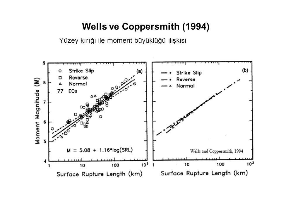Wells ve Coppersmith (1994) Yüzey kırığı ile moment büyüklüğü ilişkisi