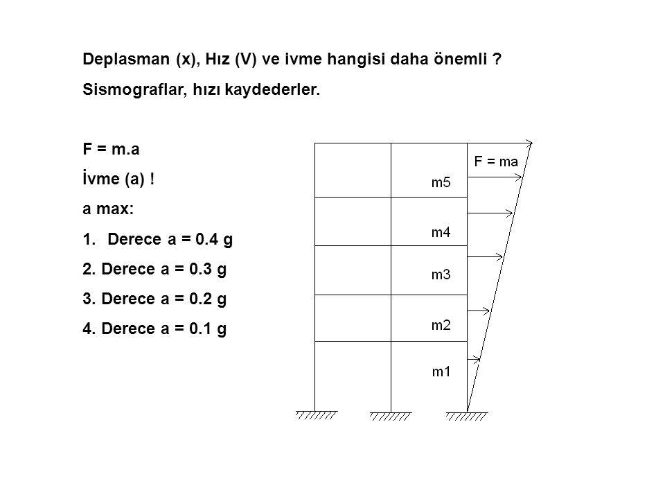 Deplasman (x), Hız (V) ve ivme hangisi daha önemli ? Sismograflar, hızı kaydederler. F = m.a İvme (a) ! a max: 1.Derece a = 0.4 g 2. Derece a = 0.3 g