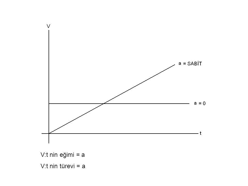 V:t nin eğimi = a V:t nin türevi = a
