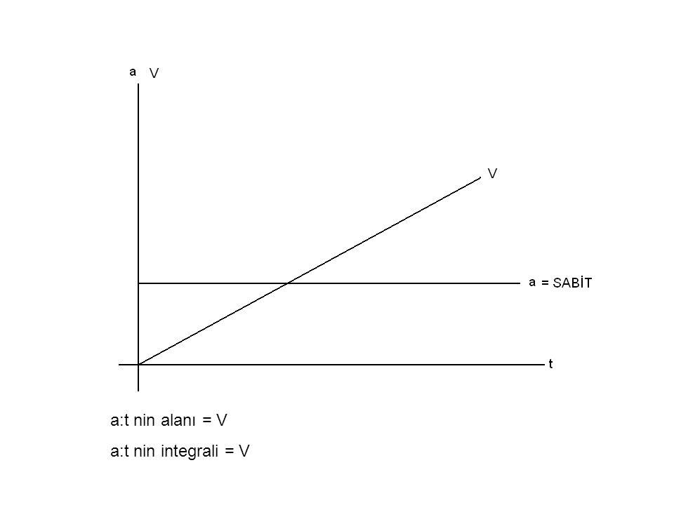 a:t nin alanı = V a:t nin integrali = V