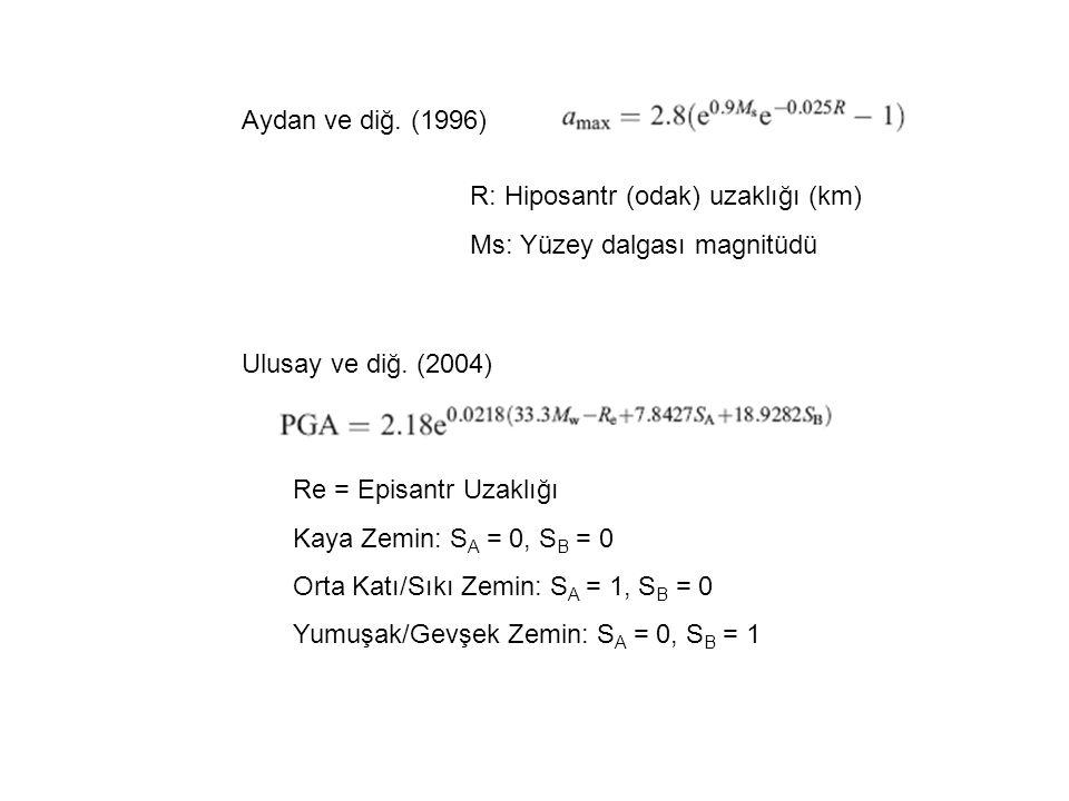 Aydan ve diğ. (1996) R: Hiposantr (odak) uzaklığı (km) Ms: Yüzey dalgası magnitüdü Ulusay ve diğ.