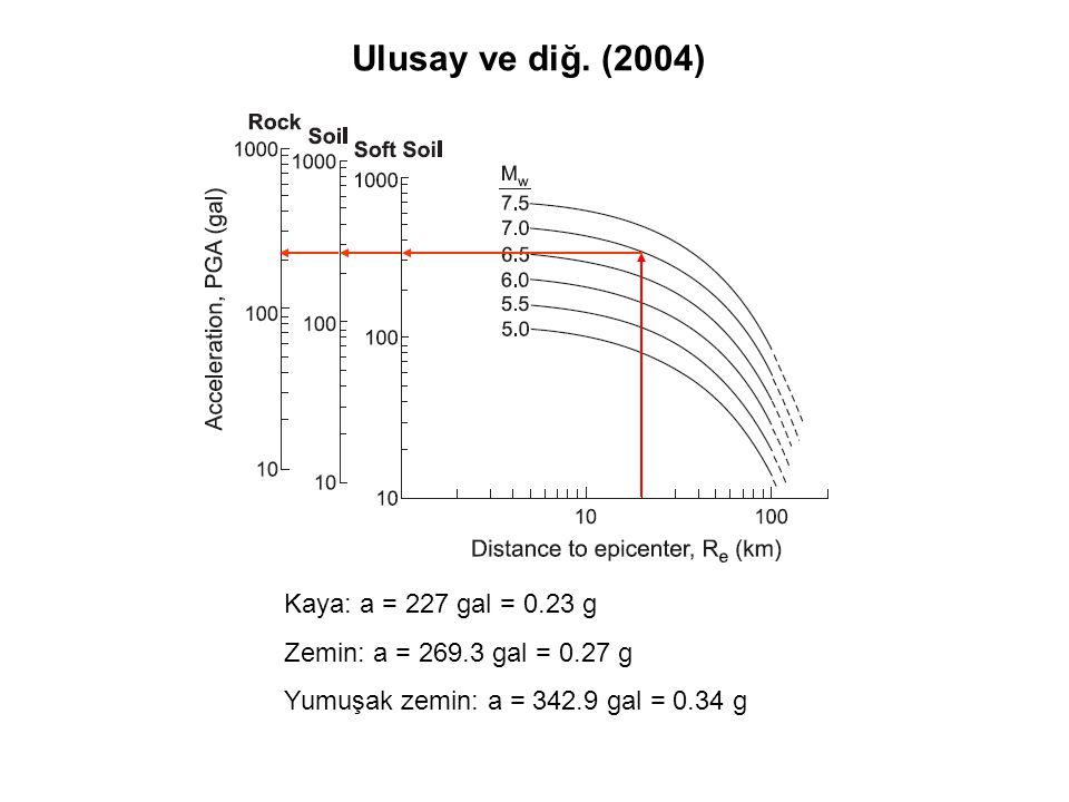 Ulusay ve diğ. (2004) Kaya: a = 227 gal = 0.23 g Zemin: a = 269.3 gal = 0.27 g Yumuşak zemin: a = 342.9 gal = 0.34 g