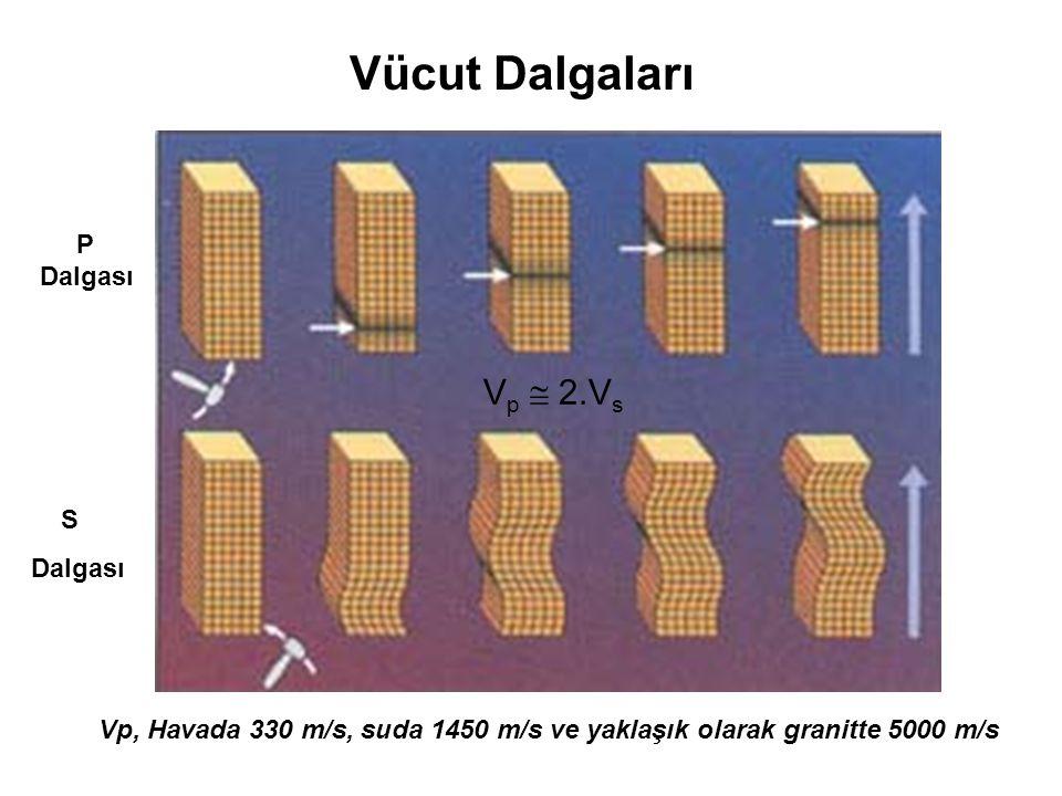 P Dalgası S Dalgası Vücut Dalgaları V p  2.V s Vp, Havada 330 m/s, suda 1450 m/s ve yaklaşık olarak granitte 5000 m/s