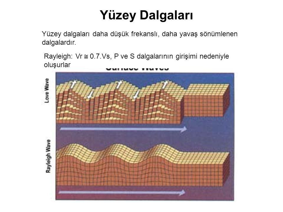 Yüzey Dalga Genliği: •Depremin büyüklüğüne •Depremin uzaklığına •Depremin derinliğine •Jeolojik yapıya •Fay, mekanizmasına ve türüne bağlıdır Love dalgaları: V L  0.9.V s > V R