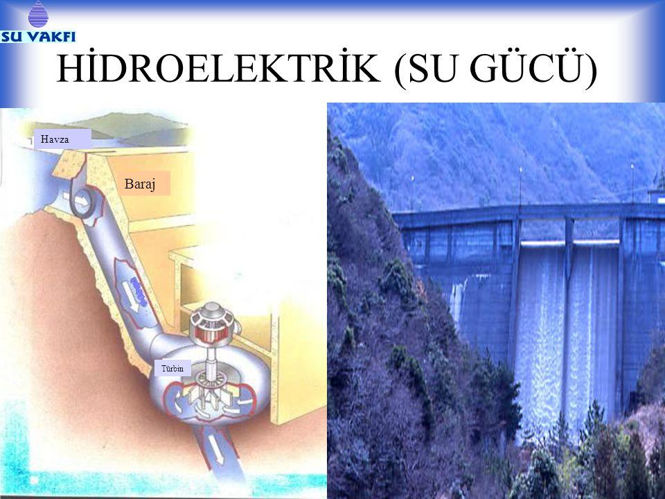 HİDROELEKTRİK (SU GÜCÜ) Baraj Havza Türbin