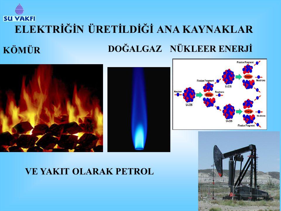 ELEKTRİĞİN ÜRETİLDİĞİ ANA KAYNAKLAR KÖMÜR DOĞALGAZNÜKLEER ENERJİ VE YAKIT OLARAK PETROL