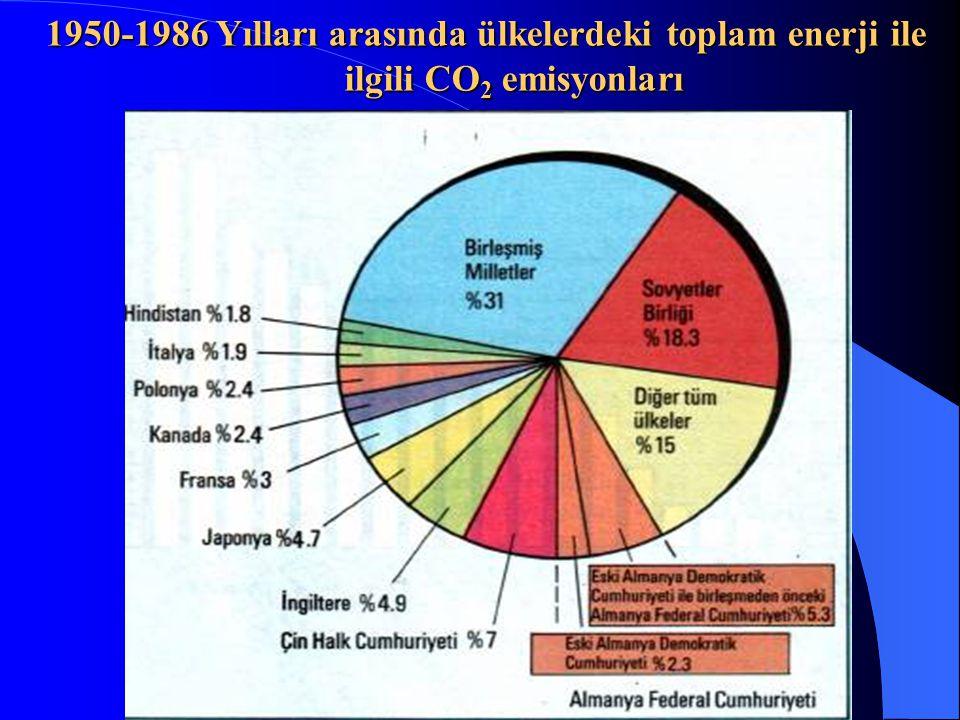 1950-1986 Yılları arasında ülkelerdeki toplam enerji ile ilgili CO 2 emisyonları