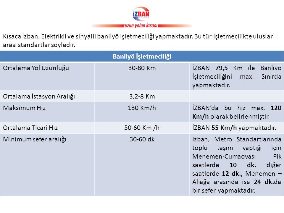 Banliyö İşletmeciliği Ortalama Yol Uzunluğu30-80 KmİZBAN 79,5 Km ile Banliyö İşletmeciliğini max.