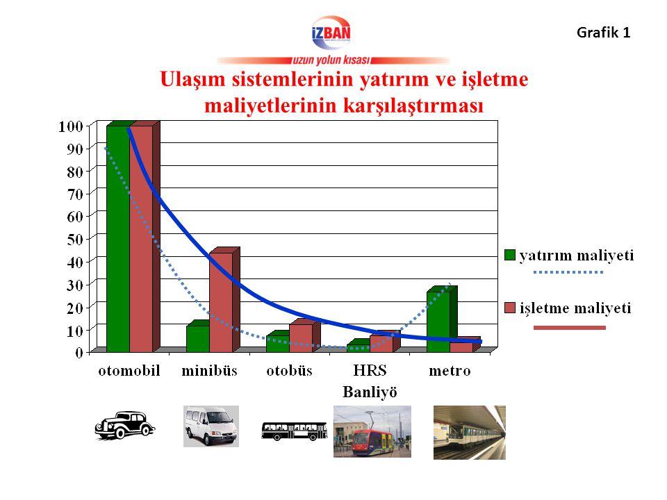Ulaşım sistemlerinin yatırım ve işletme maliyetlerinin karşılaştırması Banliyö Grafik 1