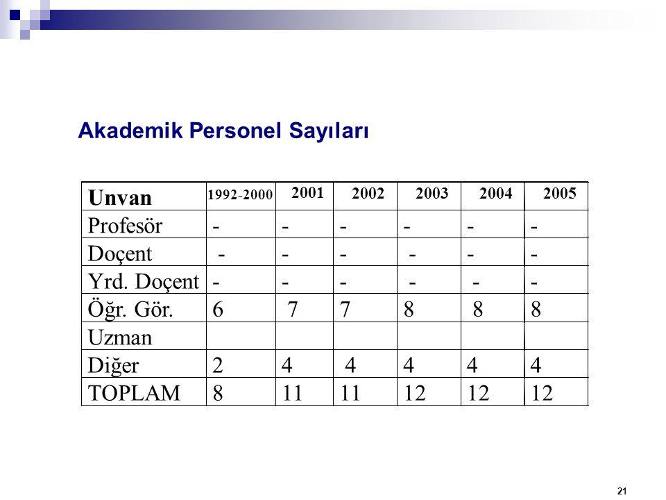 Akademik Personel Sayıları 21