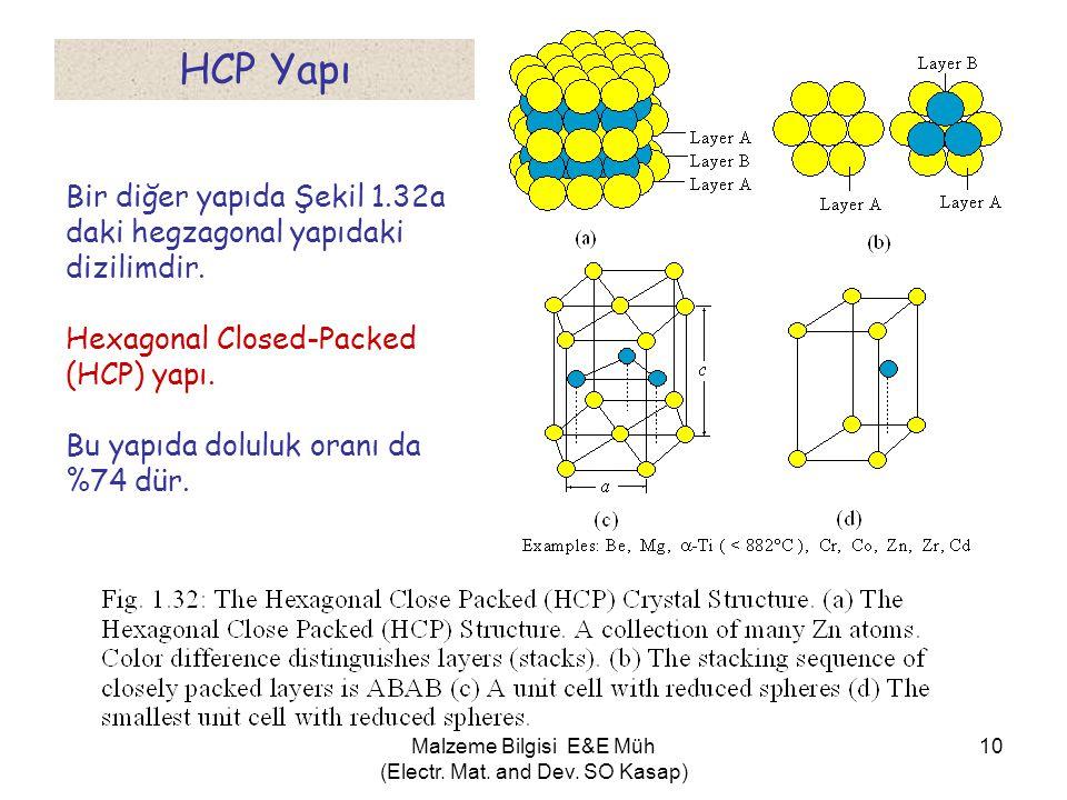 10 Bir diğer yapıda Şekil 1.32a daki hegzagonal yapıdaki dizilimdir. Hexagonal Closed-Packed (HCP) yapı. Bu yapıda doluluk oranı da %74 dür. HCP Yapı
