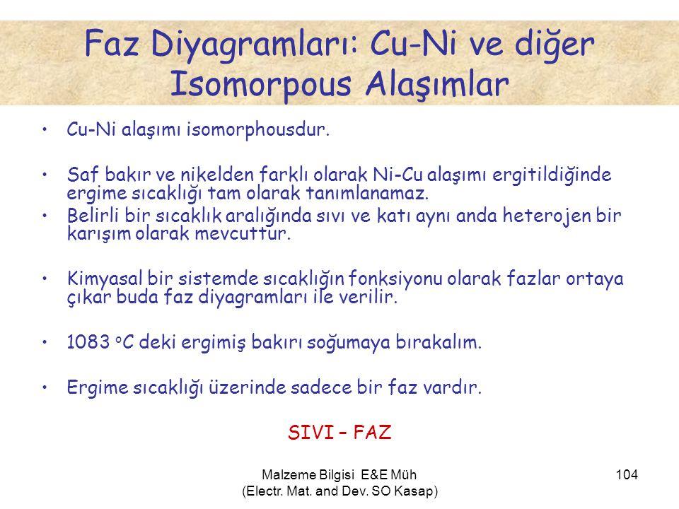 Malzeme Bilgisi E&E Müh (Electr. Mat. and Dev. SO Kasap) 104 Faz Diyagramları: Cu-Ni ve diğer Isomorpous Alaşımlar •Cu-Ni alaşımı isomorphousdur. •Saf