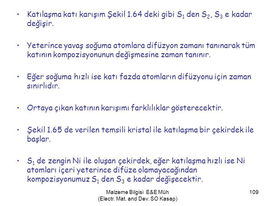Malzeme Bilgisi E&E Müh (Electr. Mat. and Dev. SO Kasap) 109 •Katılaşma katı karışım Şekil 1.64 deki gibi S 1 den S 2, S 3 e kadar değişir. •Yeterince