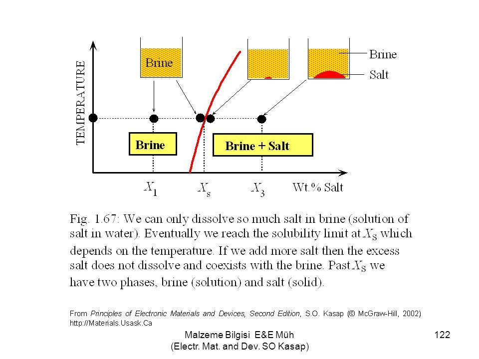 Malzeme Bilgisi E&E Müh (Electr. Mat. and Dev. SO Kasap) 122