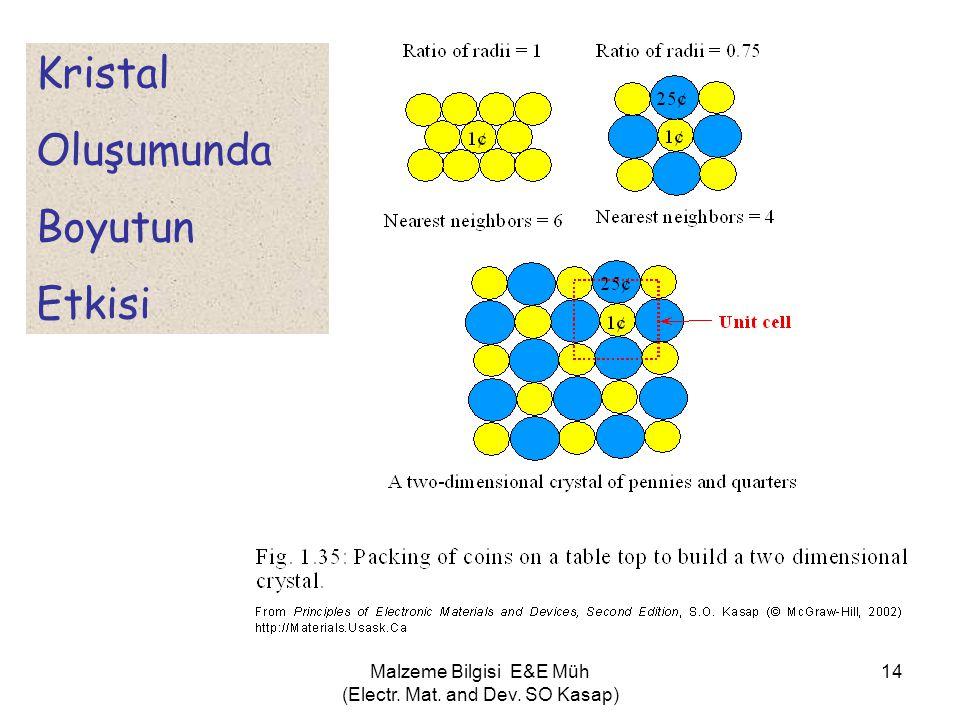 Malzeme Bilgisi E&E Müh (Electr. Mat. and Dev. SO Kasap) 14 Kristal Oluşumunda Boyutun Etkisi