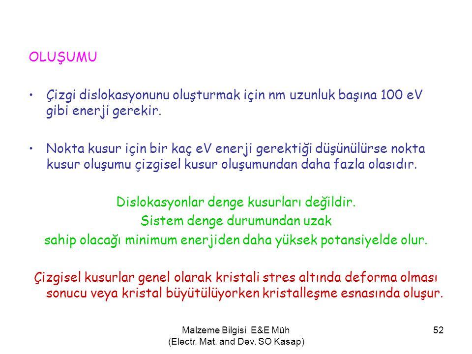 Malzeme Bilgisi E&E Müh (Electr. Mat. and Dev. SO Kasap) 52 OLUŞUMU •Çizgi dislokasyonunu oluşturmak için nm uzunluk başına 100 eV gibi enerji gerekir