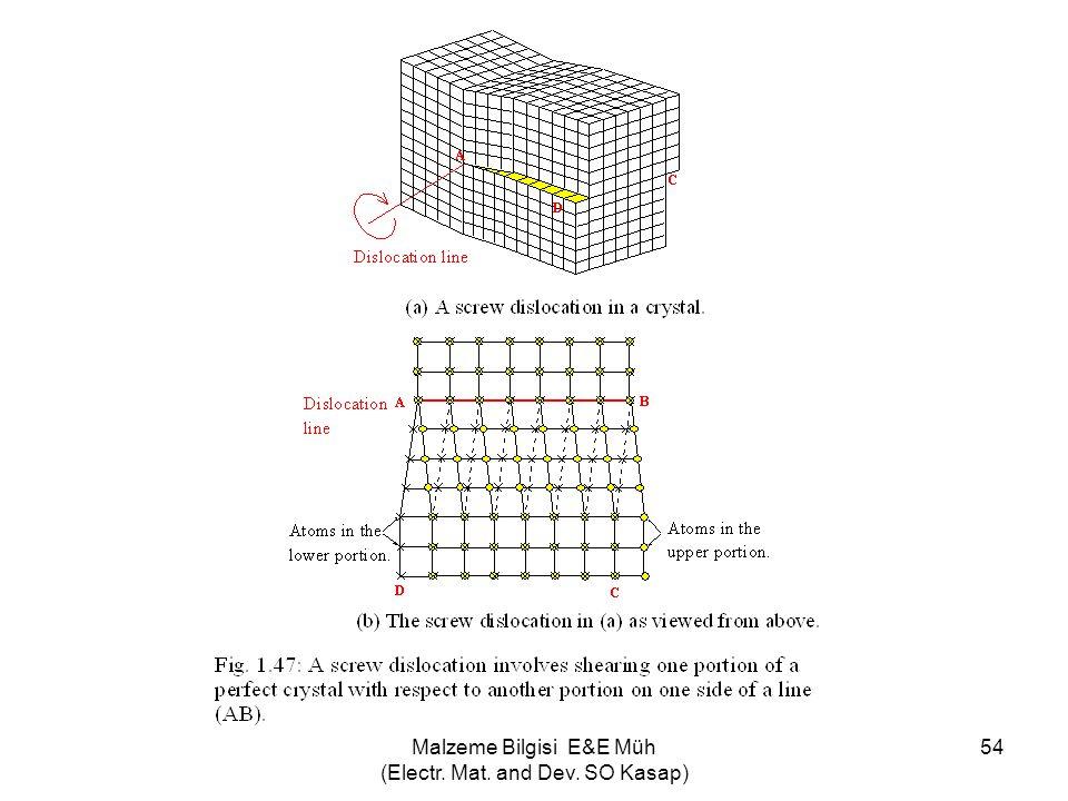 Malzeme Bilgisi E&E Müh (Electr. Mat. and Dev. SO Kasap) 54