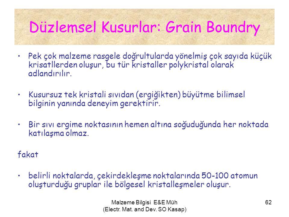 Malzeme Bilgisi E&E Müh (Electr. Mat. and Dev. SO Kasap) 62 Düzlemsel Kusurlar: Grain Boundry •Pek çok malzeme rasgele doğrultularda yönelmiş çok sayı