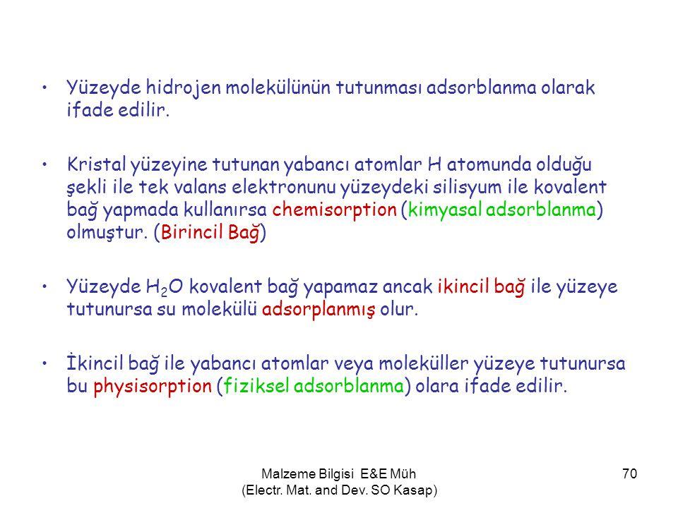 Malzeme Bilgisi E&E Müh (Electr. Mat. and Dev. SO Kasap) 70 •Yüzeyde hidrojen molekülünün tutunması adsorblanma olarak ifade edilir. •Kristal yüzeyine