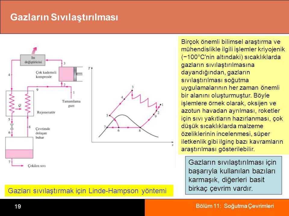 Bölüm 11: Soğutma Çevrimleri 19 Gazların Sıvılaştırılması Gazları sıvılaştırmak için Linde-Hampson yöntemi Birçok önemli bilimsel araştırma ve mühendislikle ilgili işlemler kriyojenik (−100°C nin altındaki) sıcaklıklarda gazların sıvılaştırılmasına dayandığından, gazların sıvılaştırılması soğutma uygulamalarının her zaman önemli bir alanını oluşturmuştur.