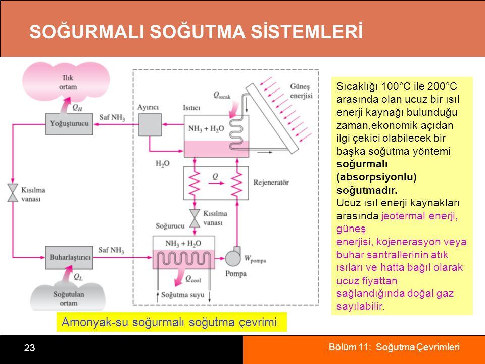Bölüm 11: Soğutma Çevrimleri 23 SOĞURMALI SOĞUTMA SİSTEMLERİ Amonyak-su soğurmalı soğutma çevrimi Sıcaklığı 100°C ile 200°C arasında olan ucuz bir ısı