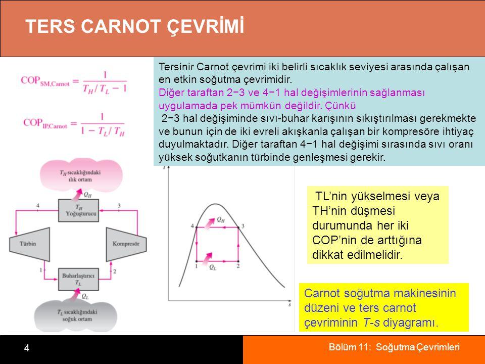 Bölüm 11: Soğutma Çevrimleri 4 TERS CARNOT ÇEVRİMİ Carnot soğutma makinesinin düzeni ve ters carnot çevriminin T-s diyagramı. TL'nin yükselmesi veya T