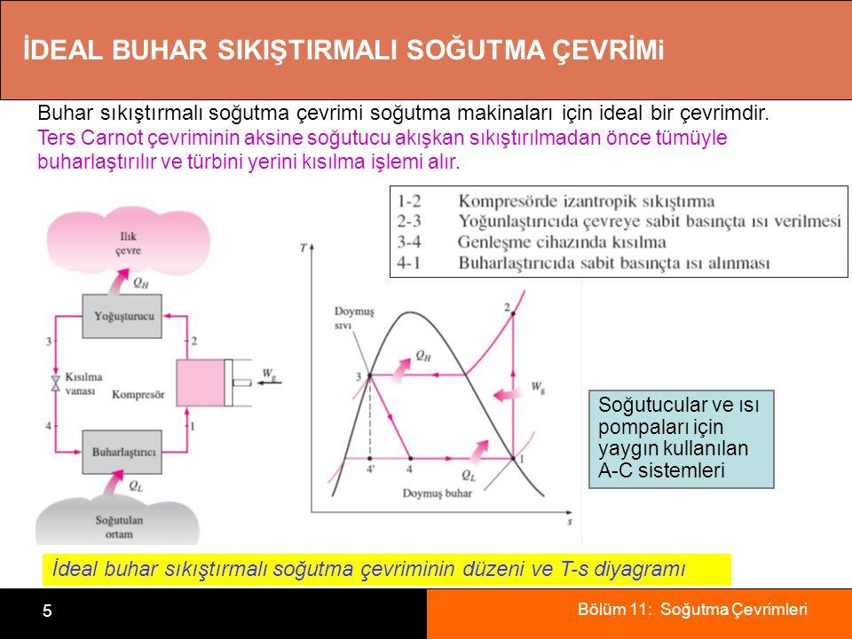 Bölüm 11: Soğutma Çevrimleri 5 İDEAL BUHAR SIKIŞTIRMALI SOĞUTMA ÇEVRİMi Buhar sıkıştırmalı soğutma çevrimi soğutma makinaları için ideal bir çevrimdir.